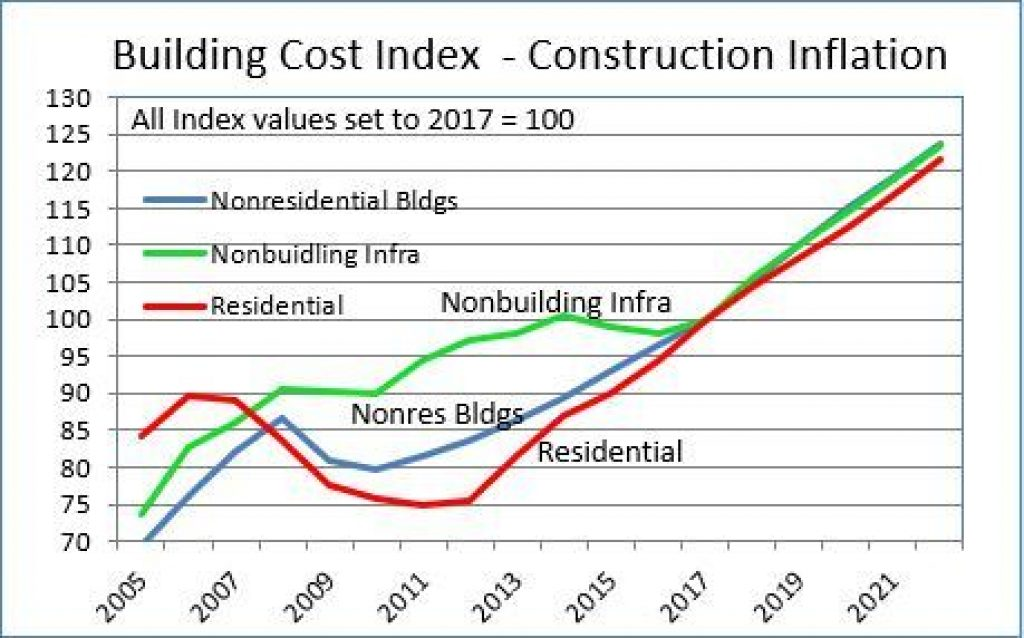 Escalated Construction Budget