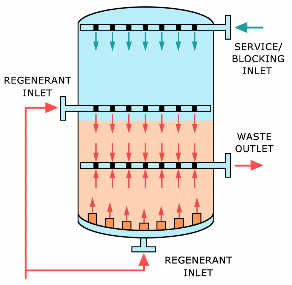 Salt-Based Ion Exchange Systems