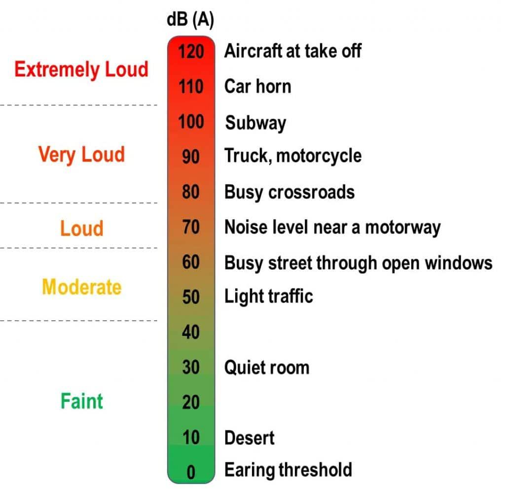 noise levels chart